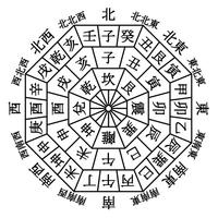 Orientation view plain-Chinese zodiac twenty-four orientation Bagua 16 orientation [4225770] Azimuthal
