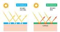 イラスト Ultraviolet absorber ultraviolet light confusion agent(5115160)