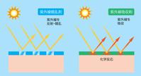 イラスト Ultraviolet absorber ultraviolet light confusion agent(5115163)